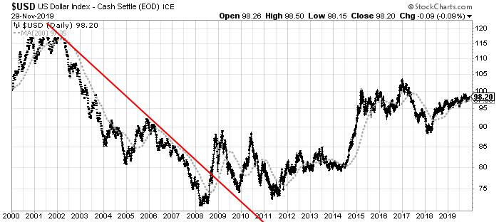 U.S. Dollar chart Daily