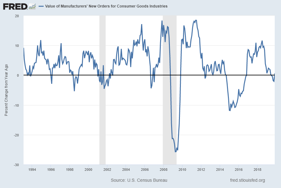 Value Of Manufacturers' New Orders for Consumer Goods Industries Percent Change From Year Ago