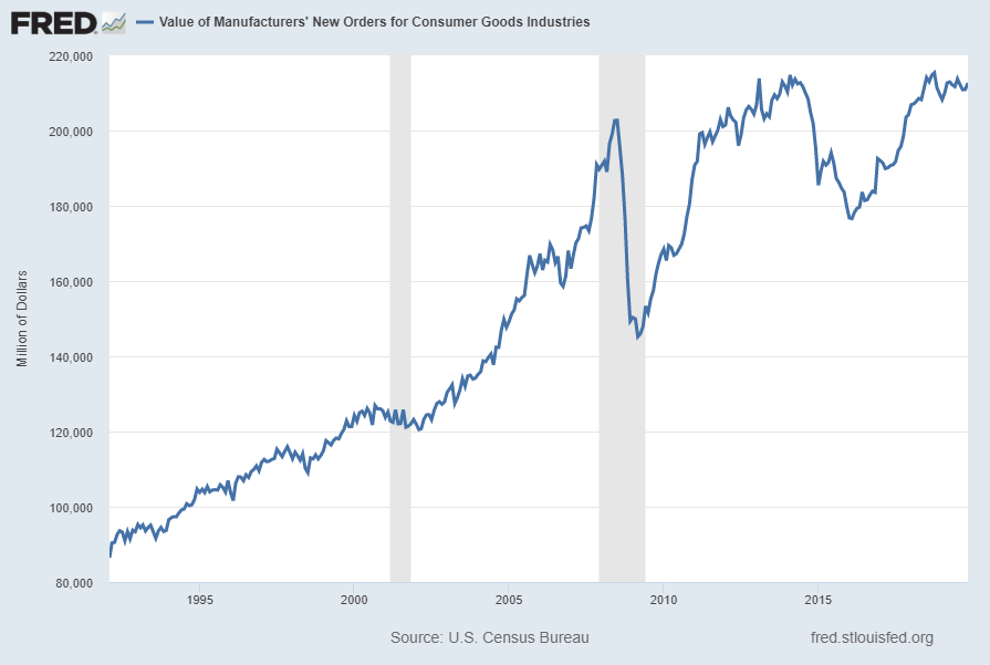Value of Manufacturers' New Orders for Consumer Goods Industries (ACOGNO)