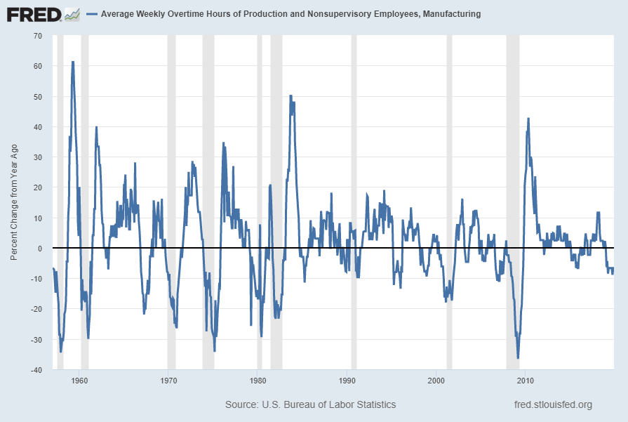 Average Weekly Overtime Hours of Production and Nonsupervisory Employees: Manufacturing Percent Change From Year Ago