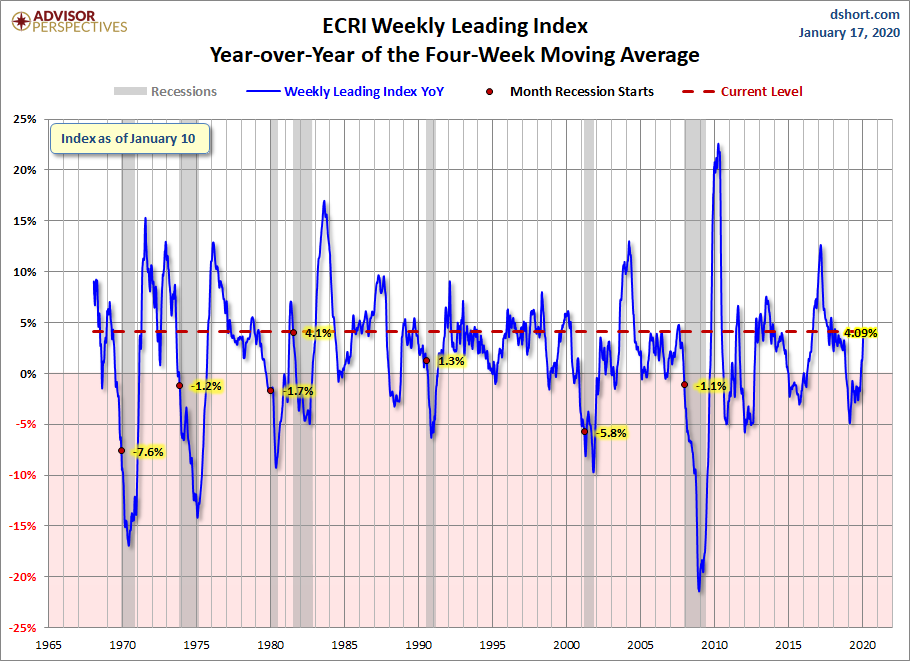 ECRI WLI Year-over-Year of the Four-Week Moving Average