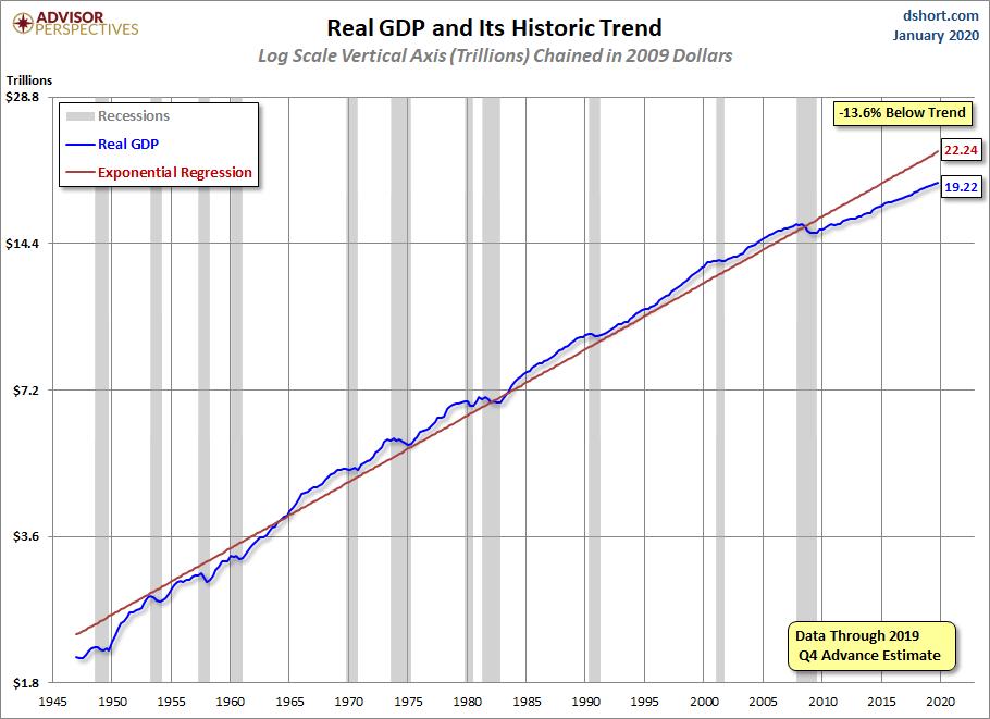 GDP since 1947 chart