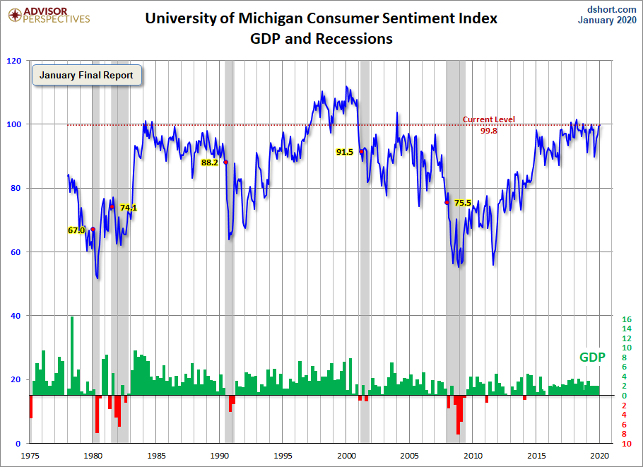 University of Michigan Consumer Sentiment Chart
