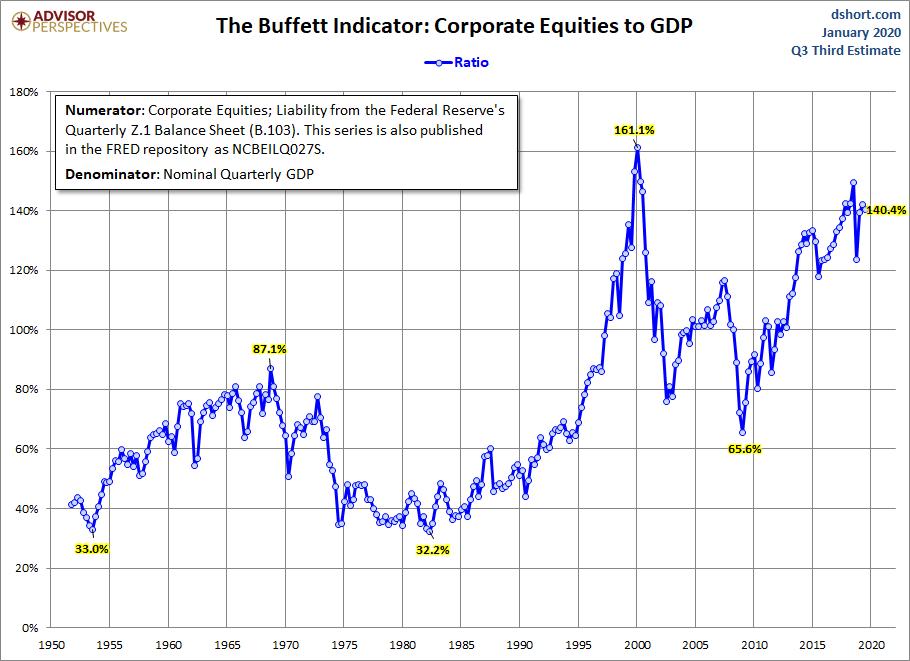 U.S. Stock Market To Capitalization Ratio