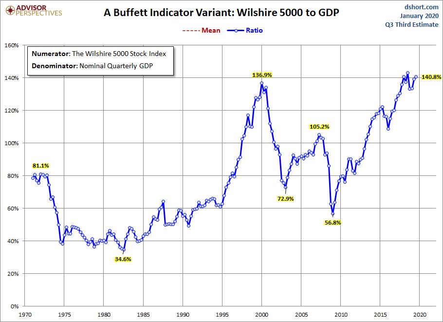 U.S. Stock Market Capitalization To GDP Ratio