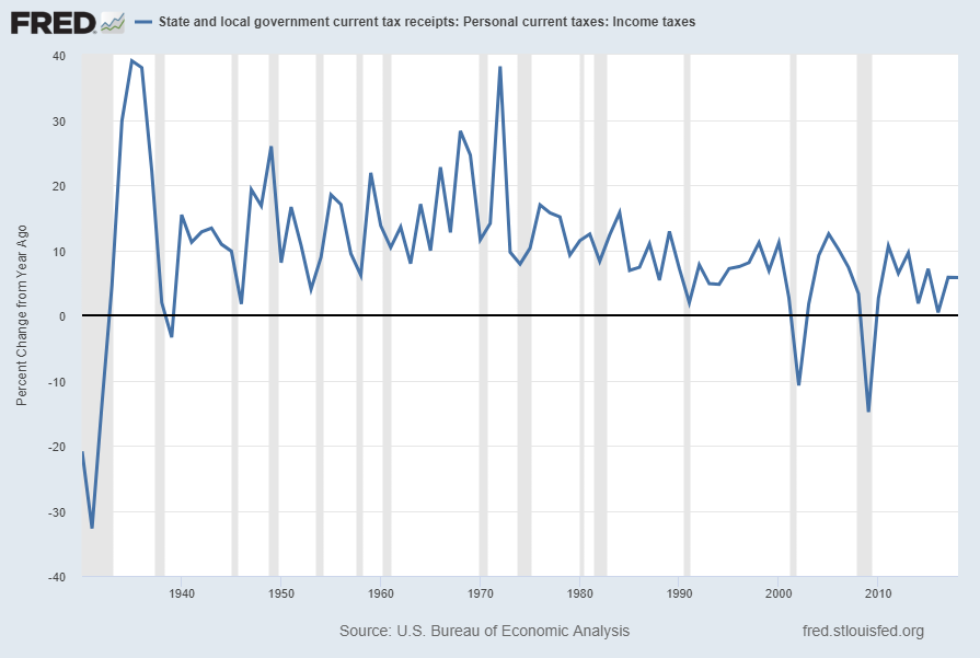 State & Local Personal Income Tax Receipts Percent Change From Year Ago