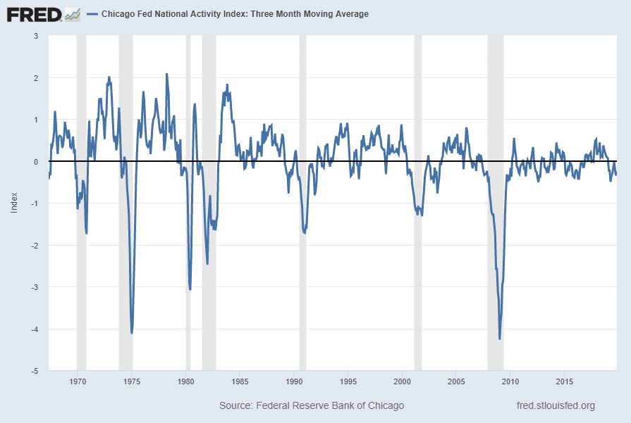 Chicago Fed National Activity Index 3-Month Moving Average