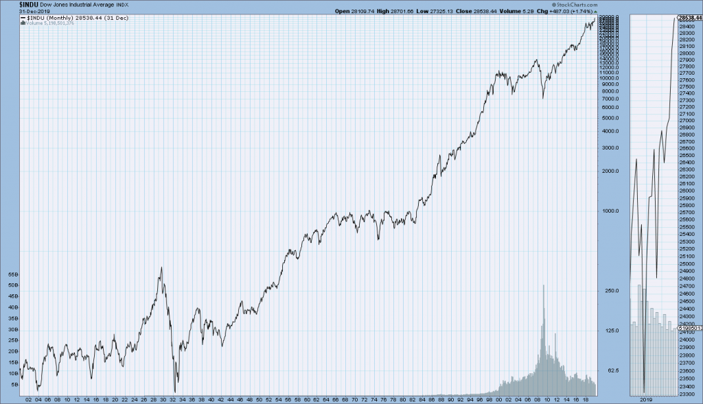 DJIA stock chart since 1900