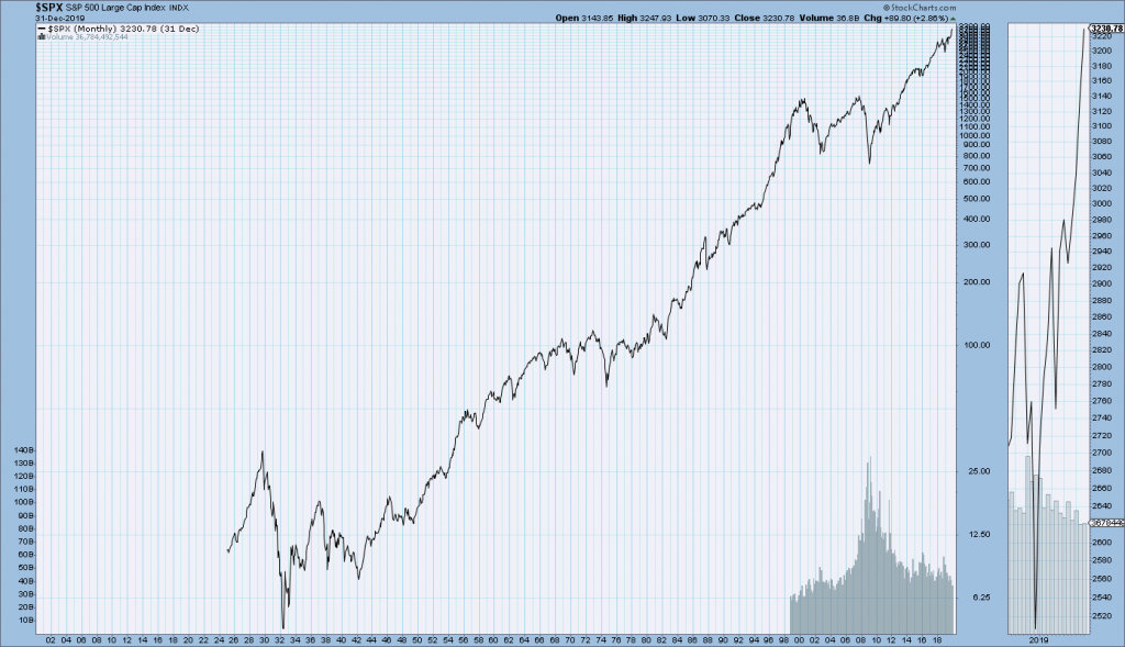 S&P500 price chart since 1925