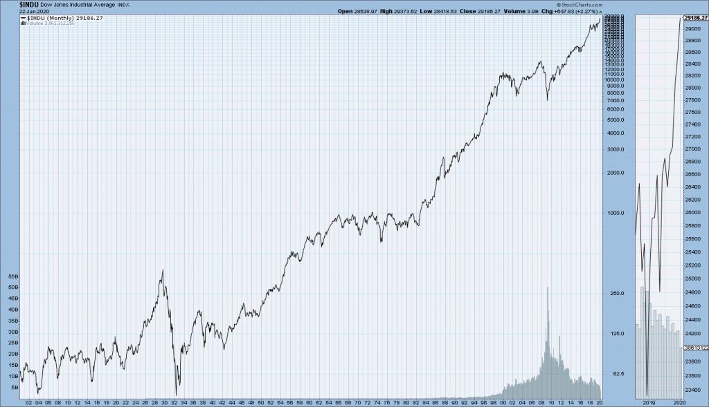DJIA since 1900 chart