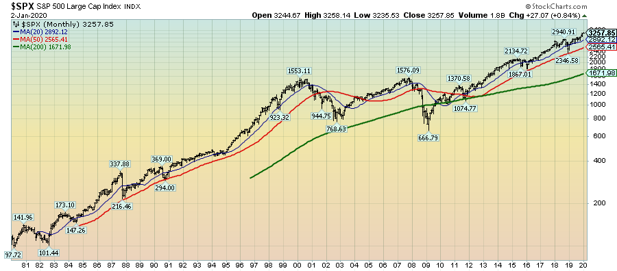S&P500 since 1980 chart