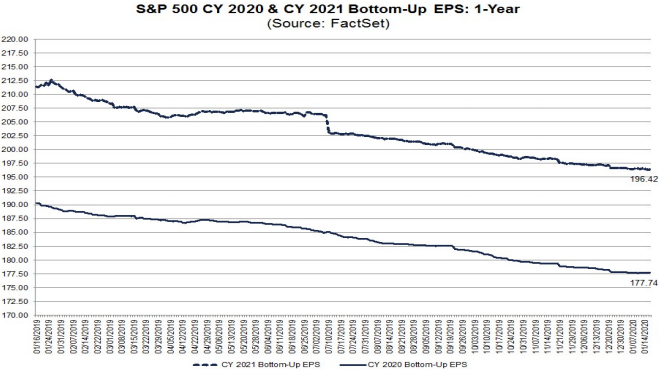 S&P500 EPS forecasts