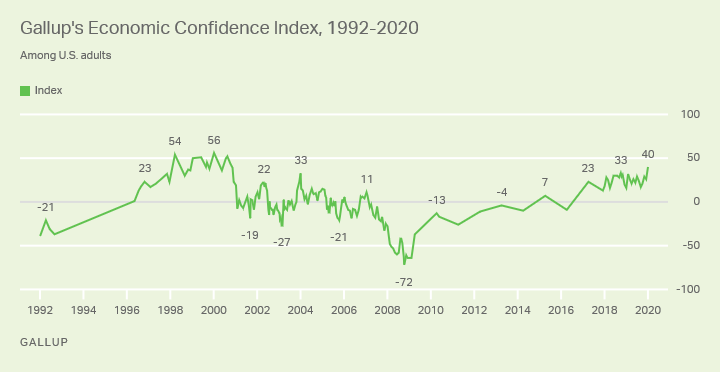 Gallup's Economic Confidence Index 1992-2020