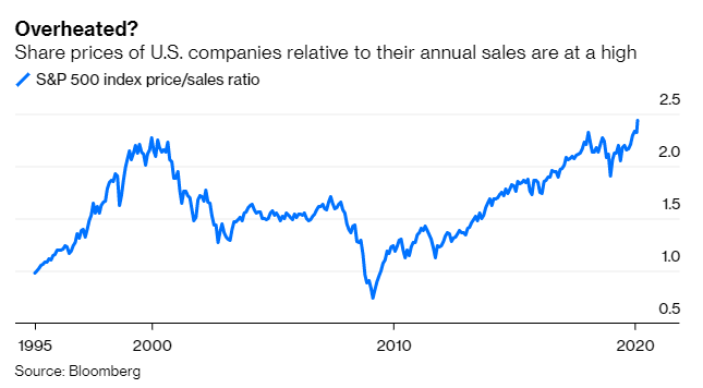 S&P500 Price-To-Sales Ratio