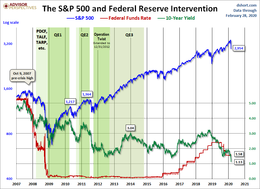 The S&P500 and Federal Reserve Intervention