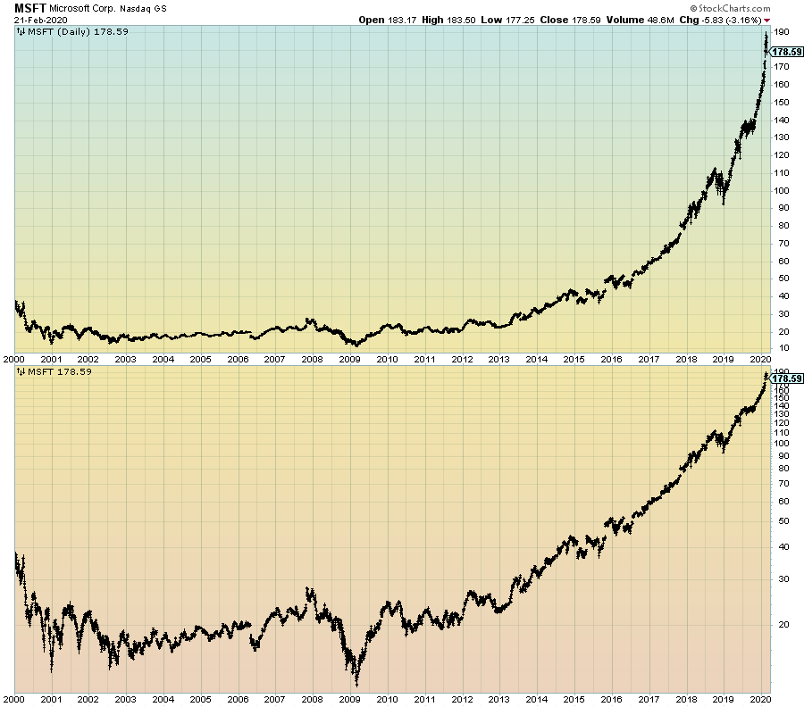 MSFT daily price chart since 2000