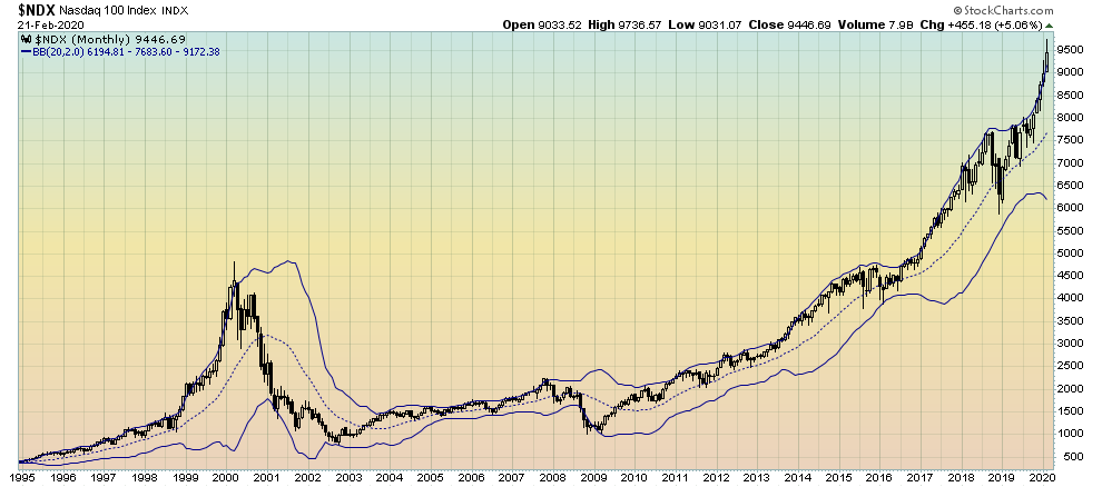 NDX monthly chart since 1995