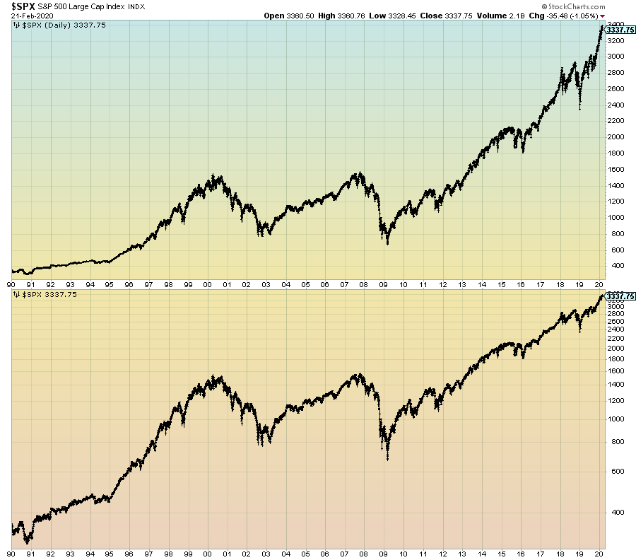 S&P500 Daily Price Chart since 1990