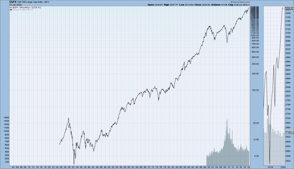 S&P500 chart since 1925