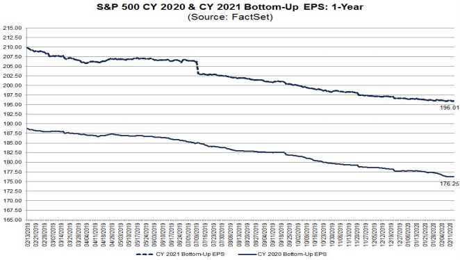 S&P500 EPS estimates 2020 & 2021