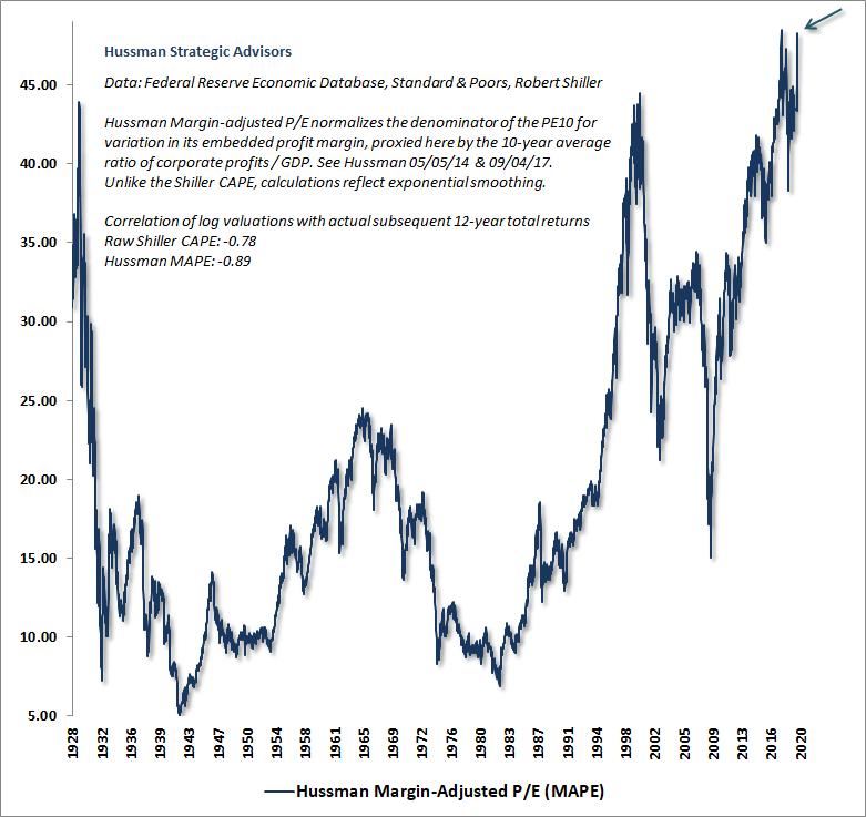 Hussman Margin-Adjusted P/E MAPE