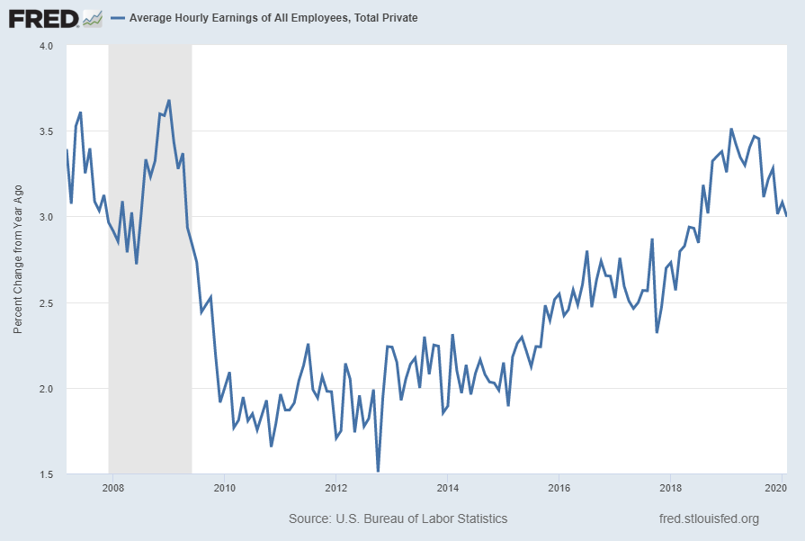 Average Hourly Earnings of All Employees:  Total Private [CES0500000003]