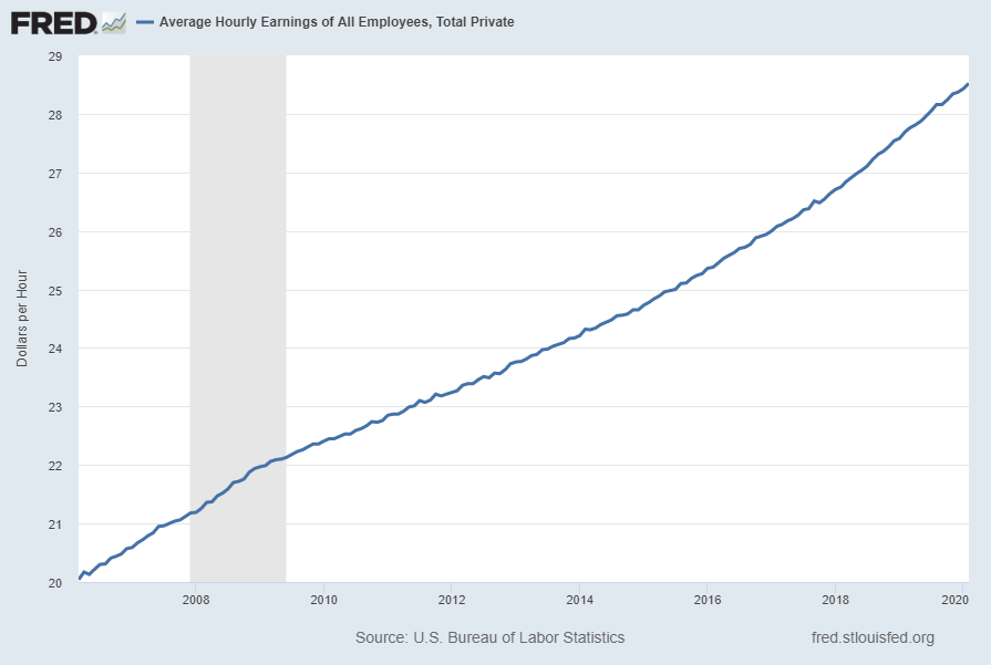 Average Hourly Earnings Of All Employees: Total Private