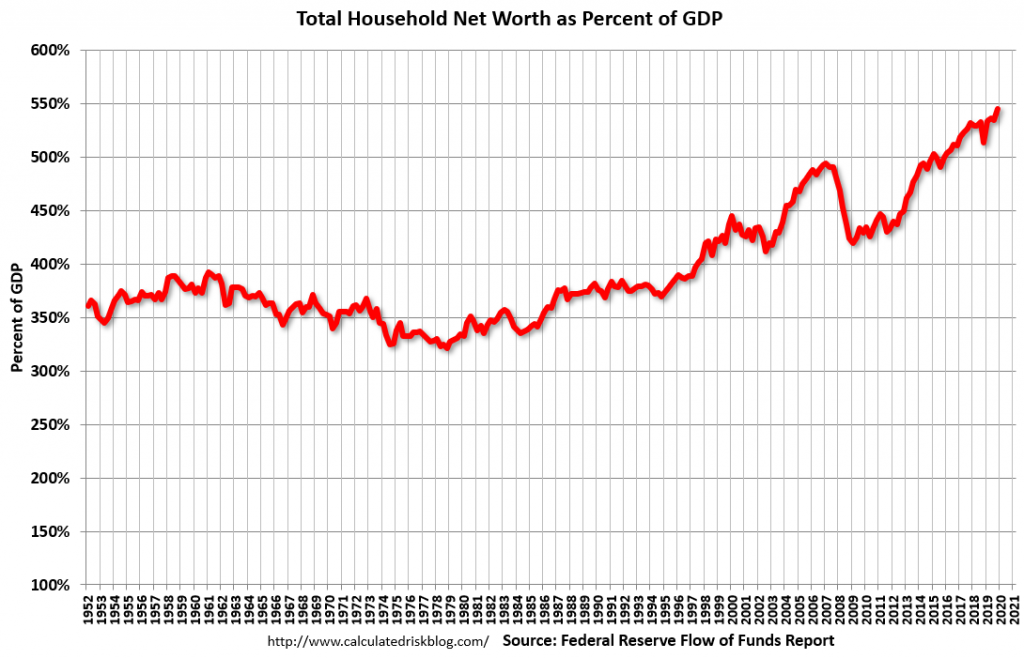 U.S. Household Net Worth As A Percent Of GDP
