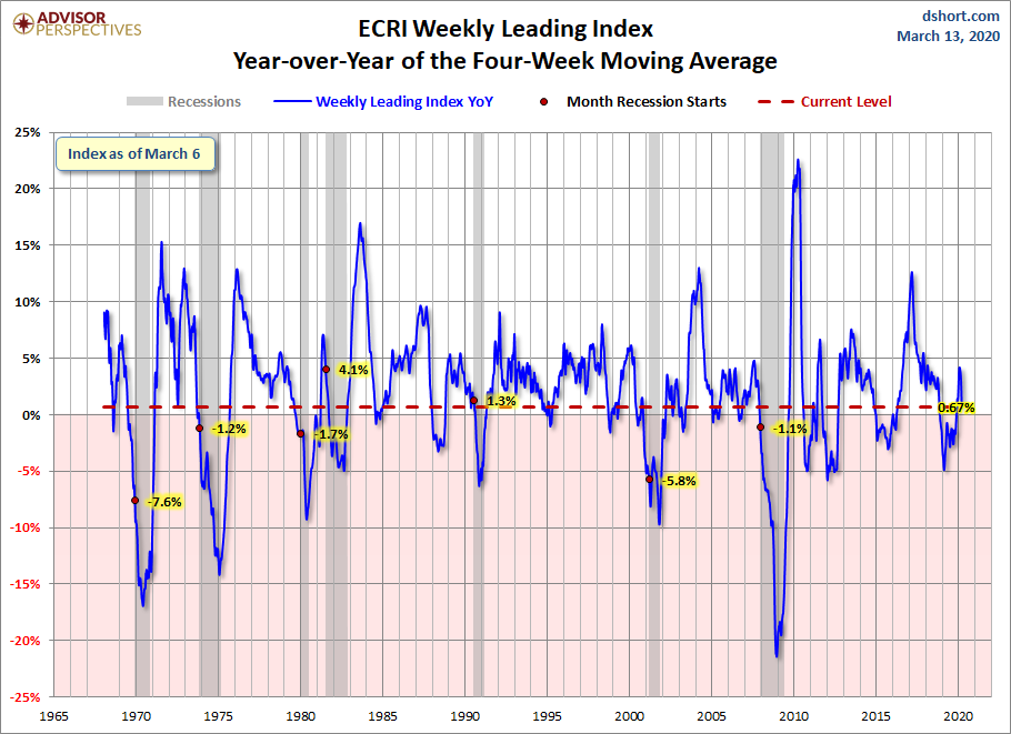 ECRI WLI Year-over-Year Change in the 4-Week Moving Average