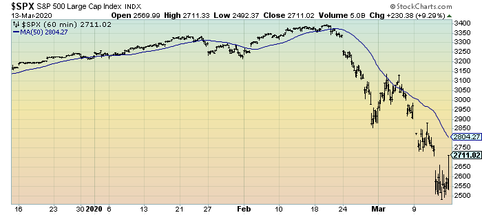 S&P500 3-month 60 minutes chart
