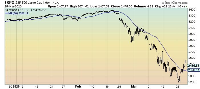 S&P500 3-month 60 minute intervals