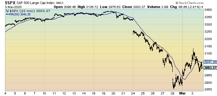 S&P500 10-minute intervals for 1 month