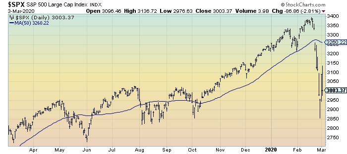 S&P500 daily 1-year chart