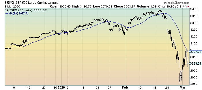 S&P500 60-Minute Intervals for 3 months