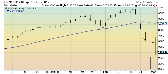 S&P500 daily 3-month chart