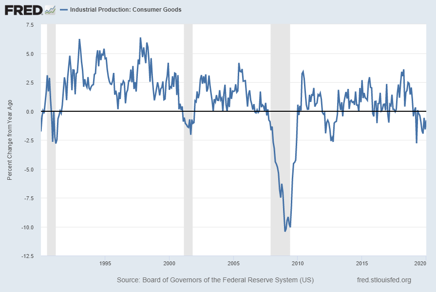 Industrial Production: Consumer Goods Percent Change From Year Ago