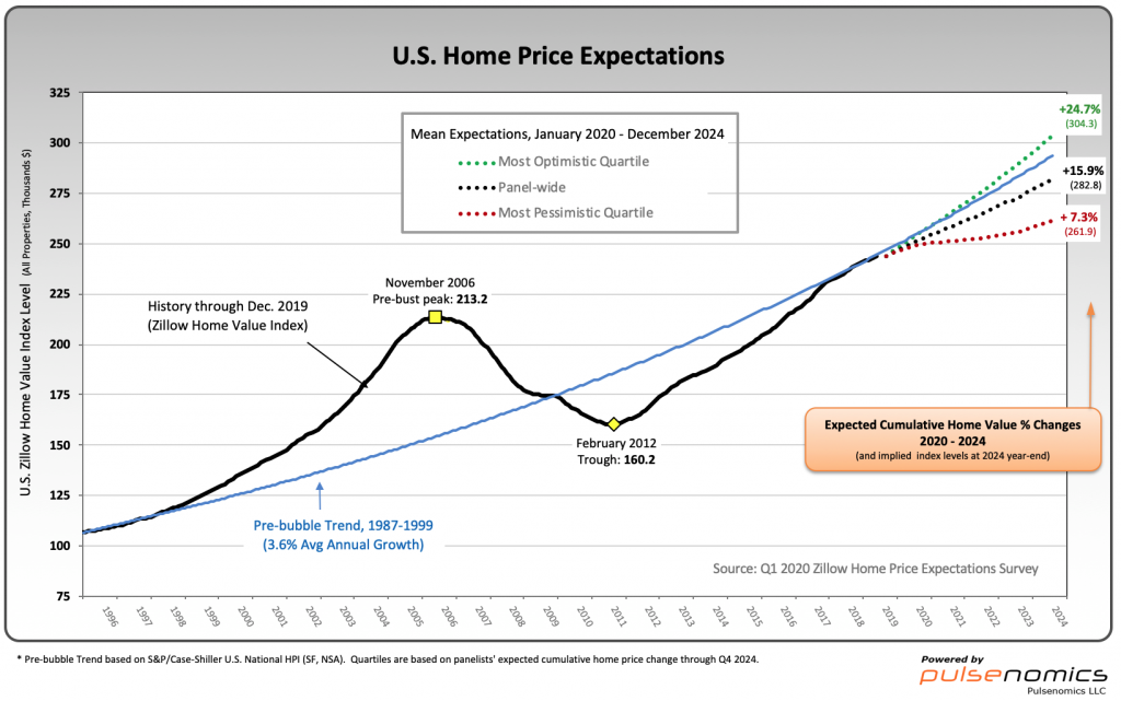 Zillow U.S. Home Price Expectations Survey chart