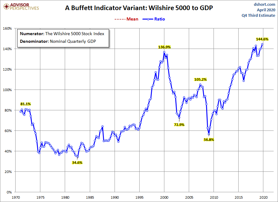 Stock Market Capitalization To GDP - Wilshire 5000