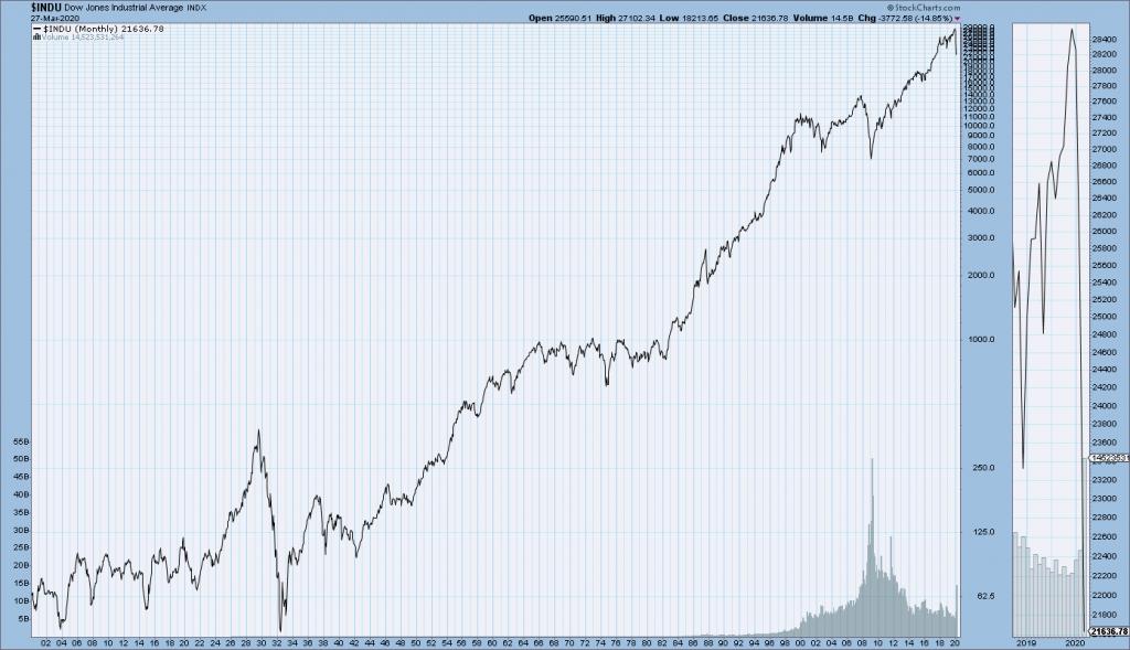 DJIA long-term chart