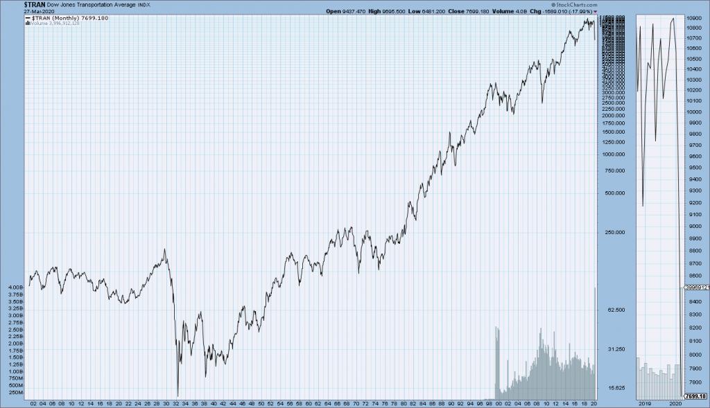 DJTA long-term chart