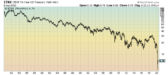 10-Year U.S. Treasury Yield chart