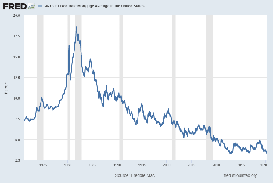 U.S. 30-Year Fixed Mortgage Rate chart
