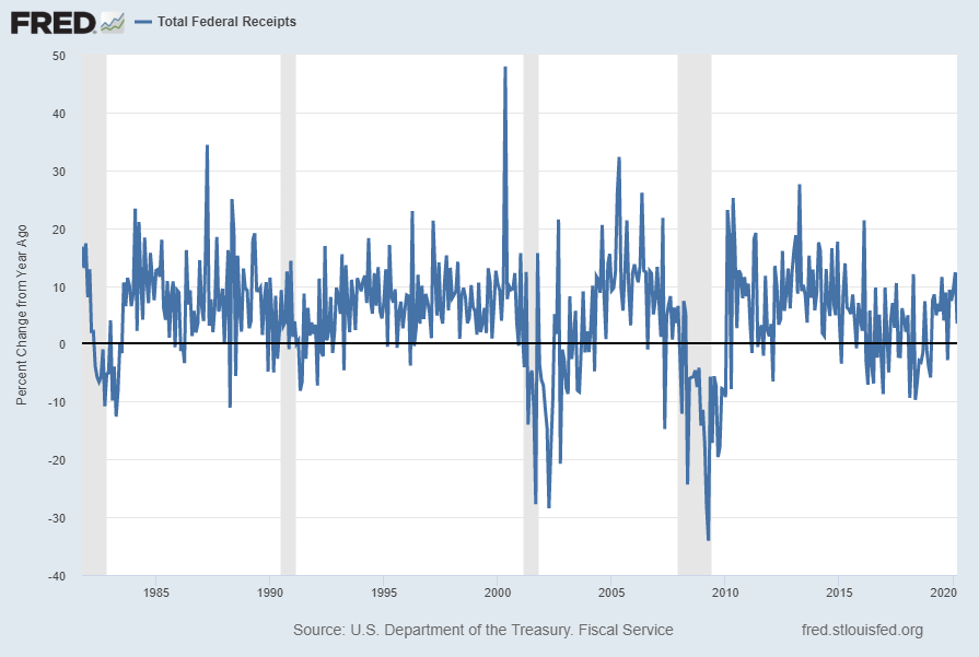 Total Federal Receipts