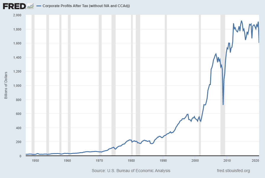 Corporate Profits After Tax (without IVA and CCAdj)