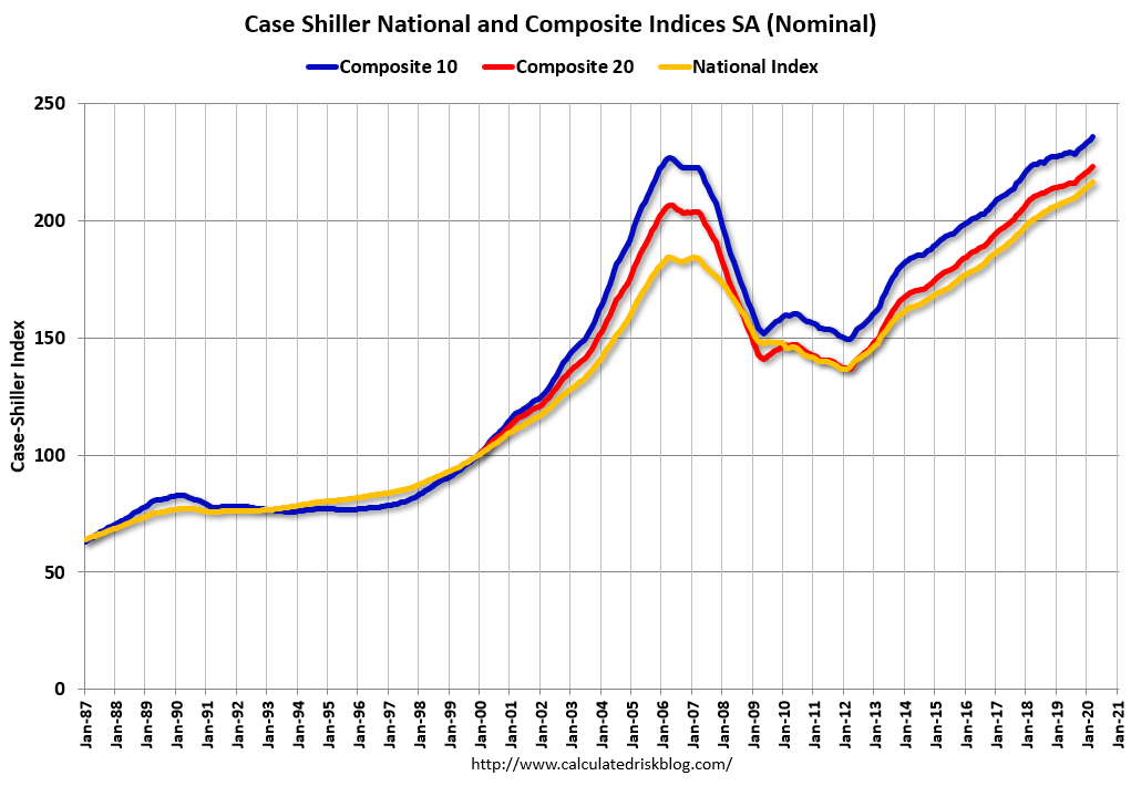 Case Shiller indexes