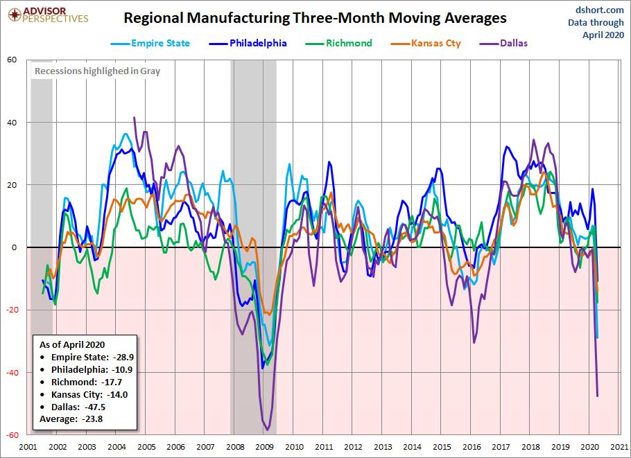 regional manufacturing surveys