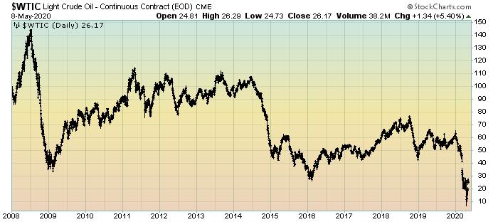 Light Crude Oil price chart