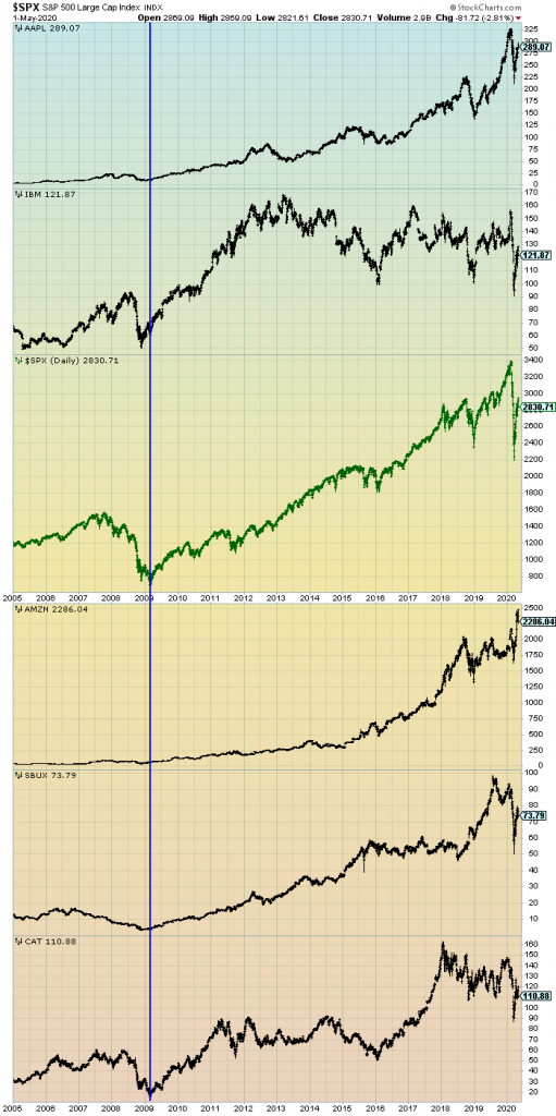 S&P500 since 2005 and prominent stocks