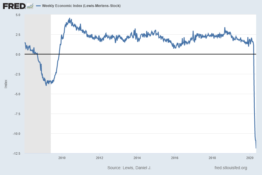 Weekly Economic Index (WEI)