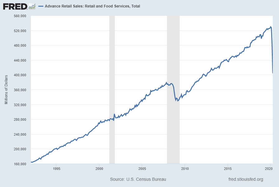 Advance Retail Sales:  Retail and Food Services, Total (RSAFS)